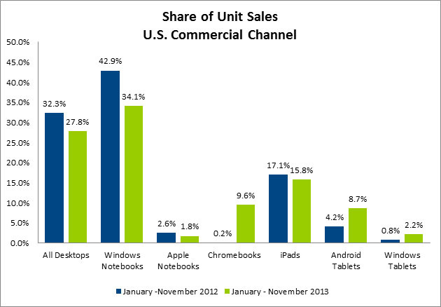 npd-pc-retail-sales-2013