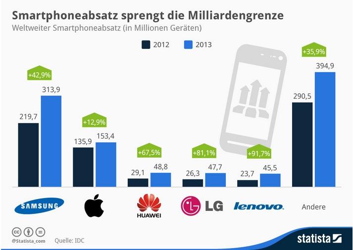 Smartphone Verkäufe in 2013