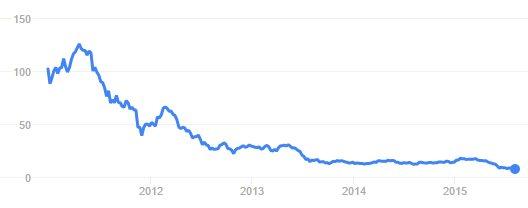 HTCs Aktienkurs der letzten 5 Jahre