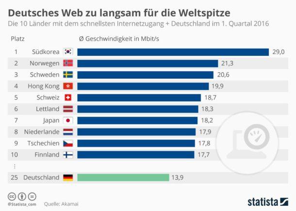 Internetgeschwindigkeit weltweit im Vergleich