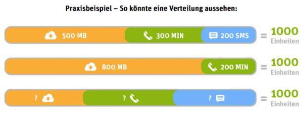 whatsappp-sim-beispiele