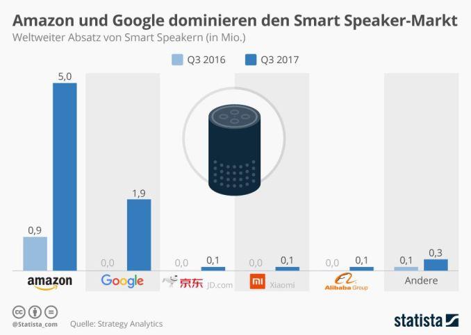 Smart Speaker Q3 2017 Statistik