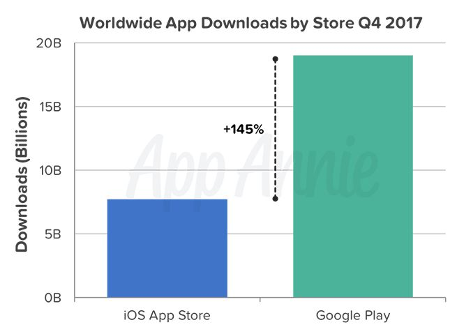 Google Play Store vs App Store Q4 2017