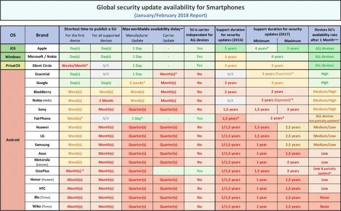 Update Report Februar 2018 Sicherheitspatches