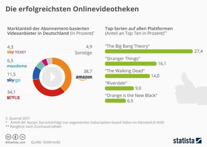 VoD Ende 2017 Deutschland Marktanteile