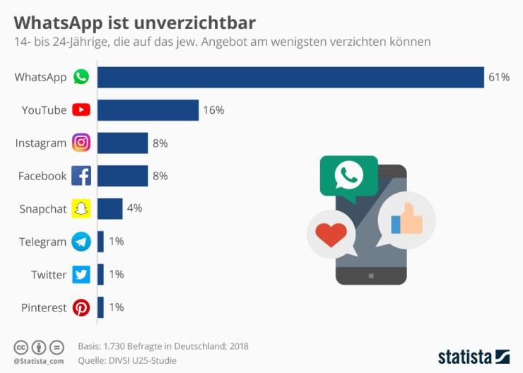 Umfrage WhatsApp unverzichtbar Nov 2018