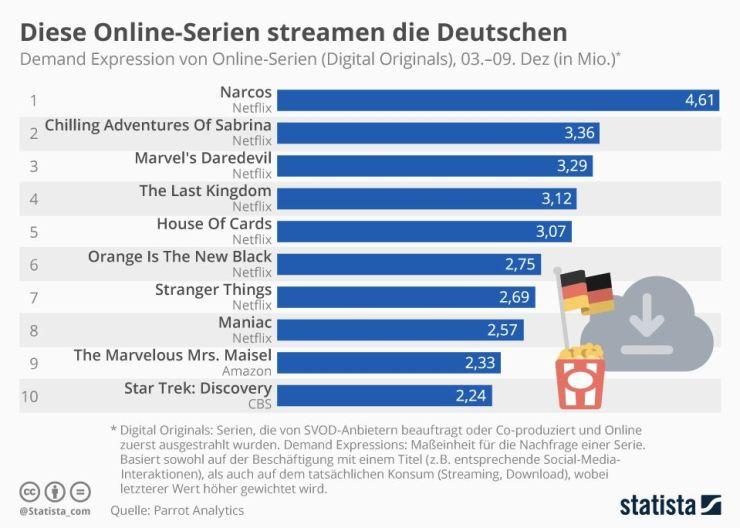 Online-Serien Deutschland Dezember 2018
