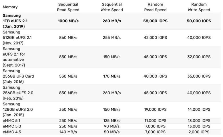 Samsung Speicher Speed Vergleich