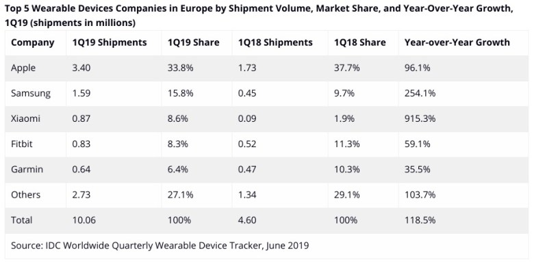 Wearable Markt Europa Q1 2019