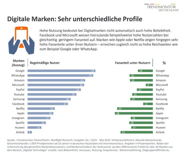 Trendmonitor Digitalmarken 2019 Deutschland