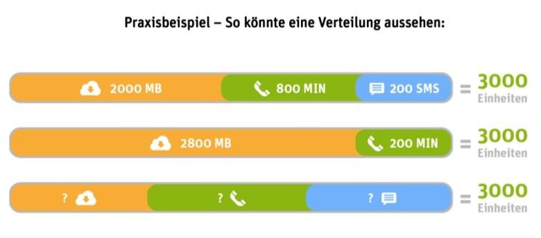 WhatsApp SIM Einheiten Verteilung Beispiel