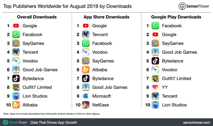 Top Publishers Worldwide for August 2019 by Downloads
