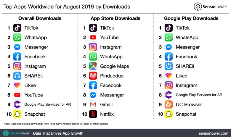 Top Apps Worldwide for August 2019 by Downloads
