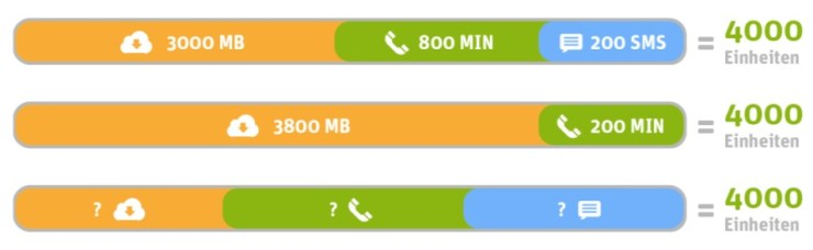 Whatsapp Sim 4000 Einheiten