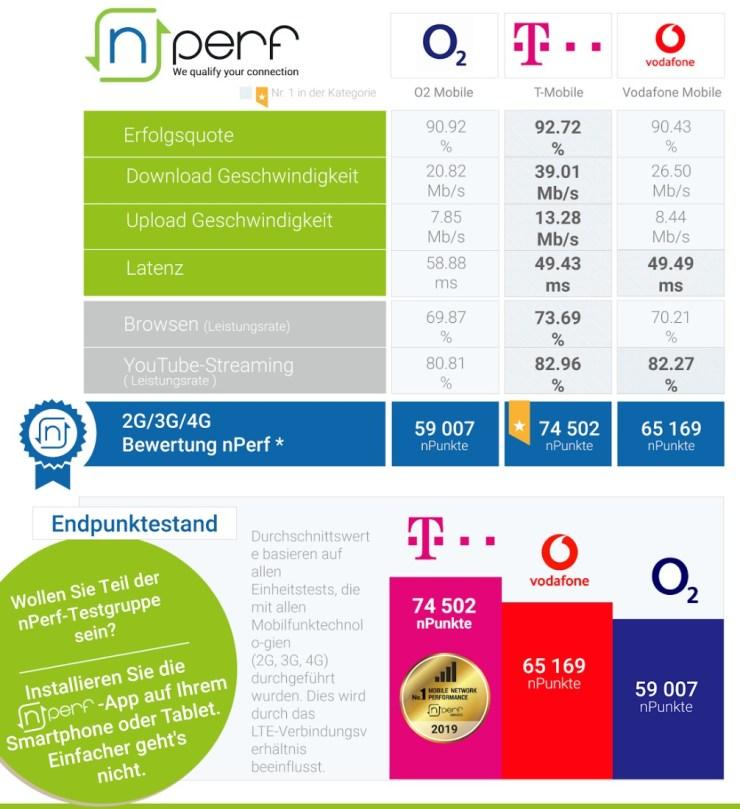 Nperf Mobilfunknetze Q1 2020