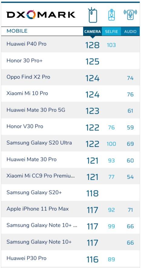 Dxomark Mobile Rangliste Mai 20