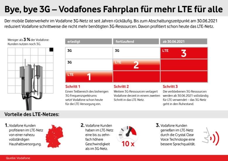 Vodafon 3g Abschaltung Fahrplan