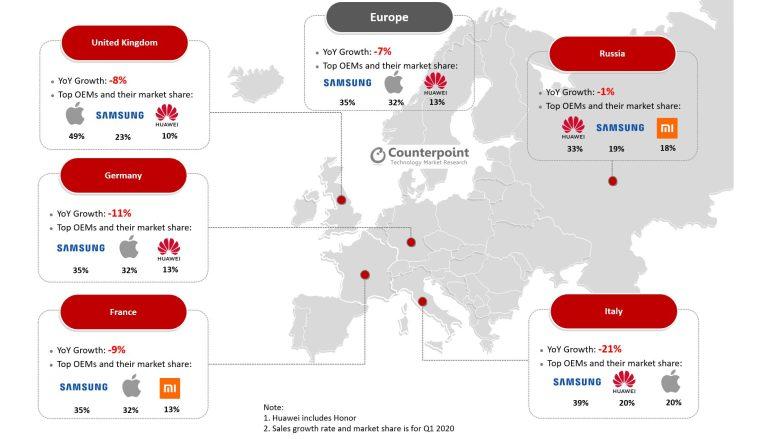 Europe Smartphone Market Q1 2020 2