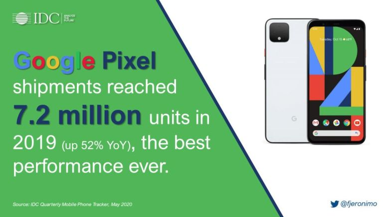 Idc Pixel Verkäufe 2019
