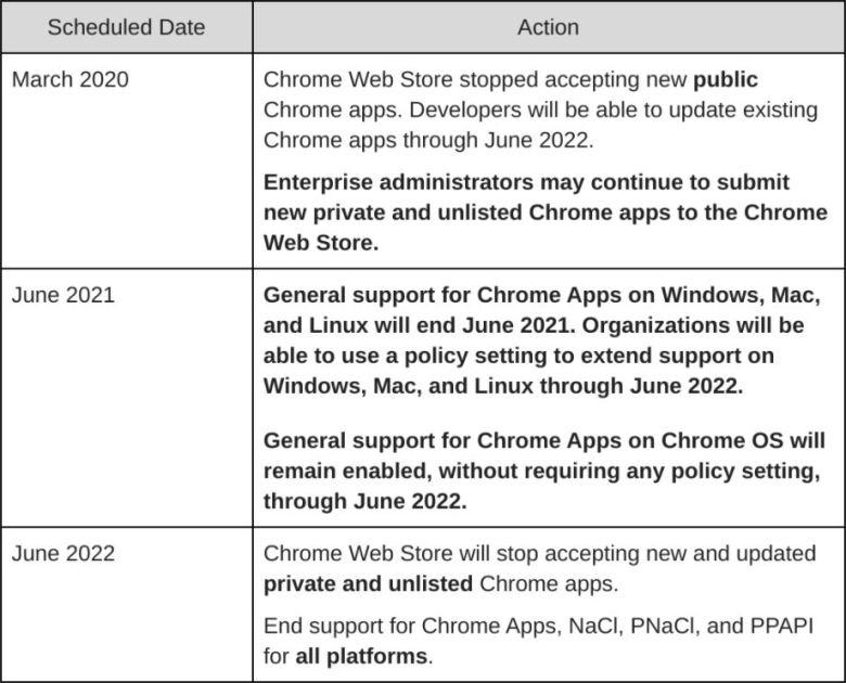 Chrome Apps Ende