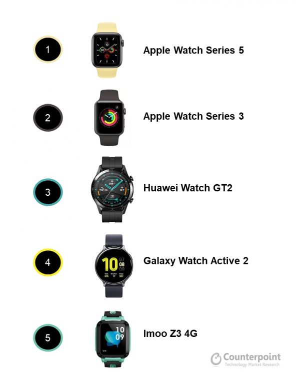 Global Smartwatch Best Selling Models By Shipment Volumes H1 2020 600x759