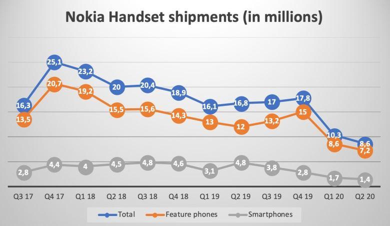 Hmd Nokia Smartphones Und Handys Verkäufe Bis Q2 2020
