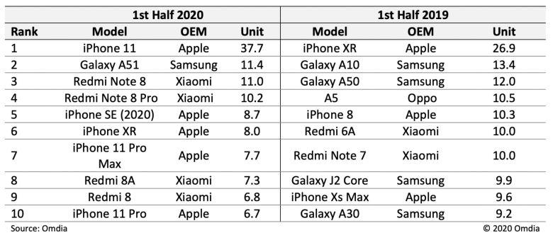 Omdia Bestseller Smartphones 1 Jahreshälfte 2020
