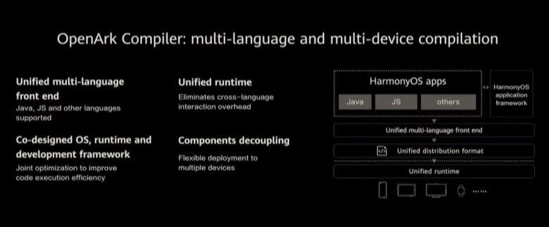 Openark Compiler