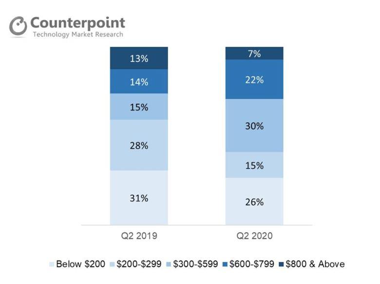 Smartphone Preise Deutschland Counterpoint