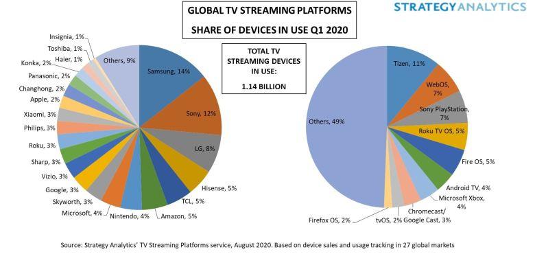 Tv Markt Verteilung Q1 2020