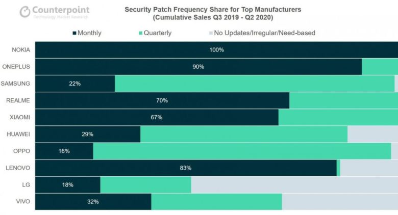 Android Sicherheitsupdates Counterpoint