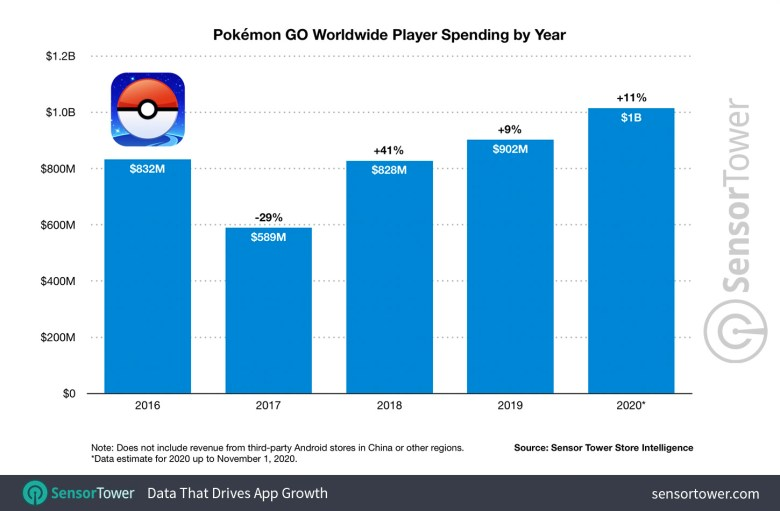 Pokemon Go Worldwide Player Spending By Year 2016 To 2020 Sensor Tower