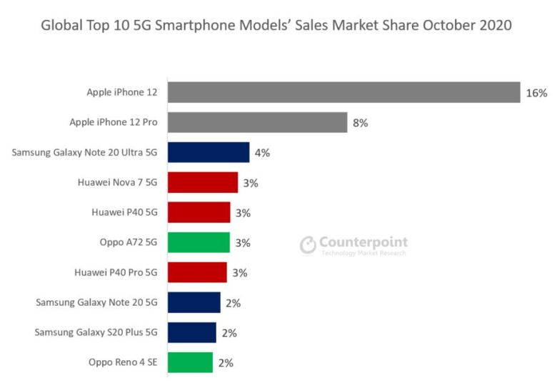 5g Smartphones Oktober 2020