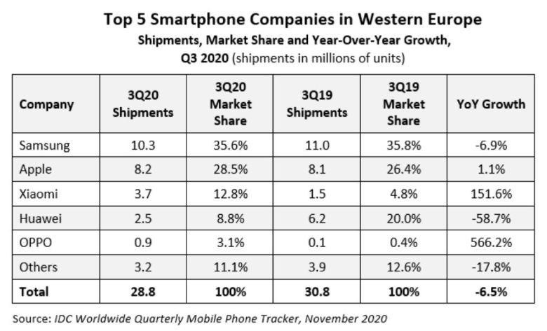 Q3 2020 Marktanteile Smartphone Verkäufe