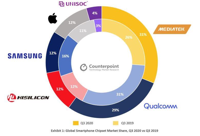 Smartphone Chipsätze Markt Q3 2020