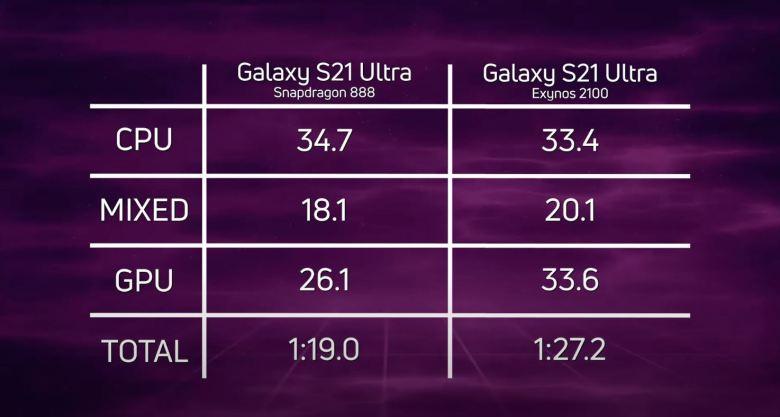S21 Ultra Exynos Vs Qualcomm