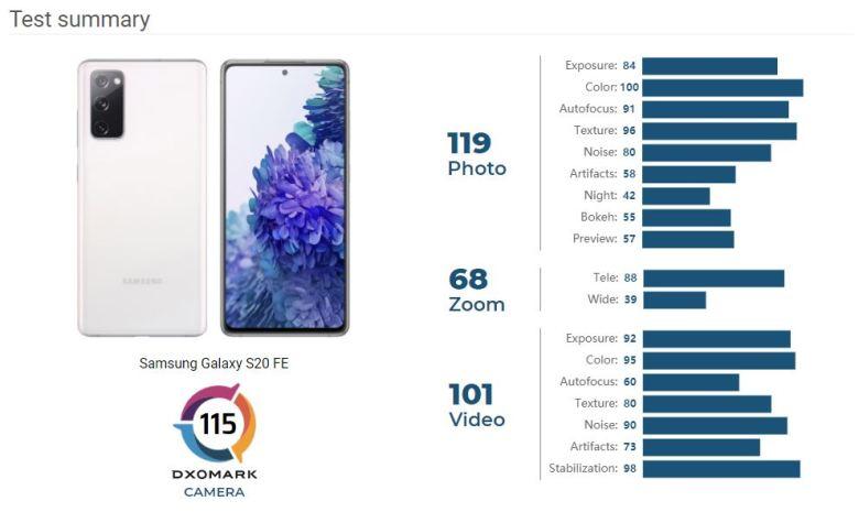 Samsung Galaxy S20 Fe Dxomark Kamera