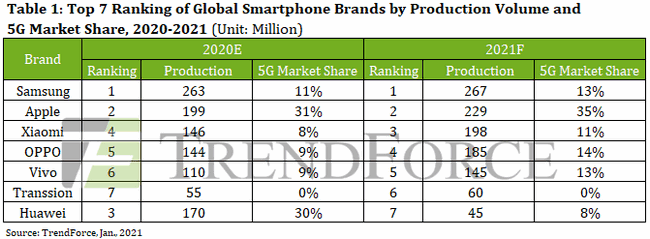 Trendforce 2021 Smartphone Sales