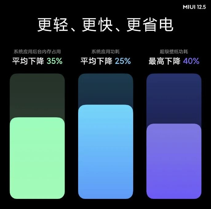 Miui 12.5 China Optimierungen