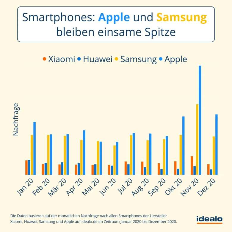 Nachfrage Smartphones 2020