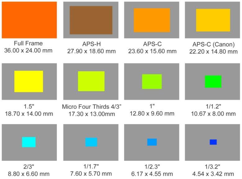 Sensorgrößen Kameras Vergleich