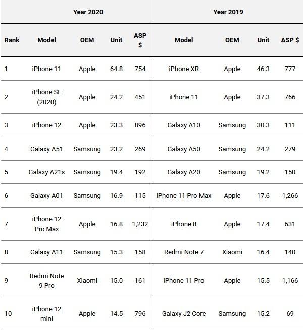 2020 2019 Smartphone Top Ten Omdia Apple Samsung Xiaomi