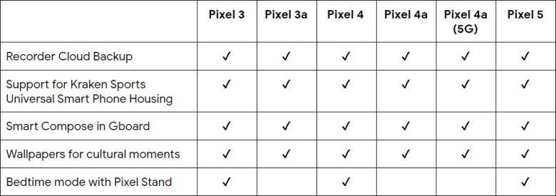 Pixel Feature Drop März 2021 Übersicht Tabelle