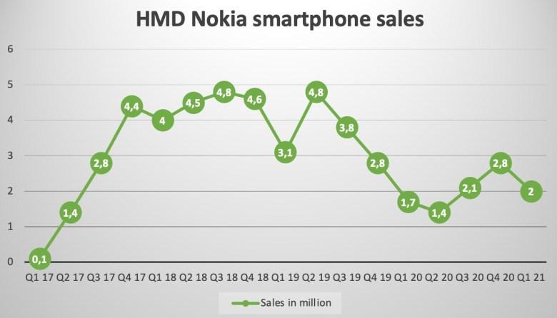 Nokia Verkaufszahlen Smartphones Bis Q1 2021