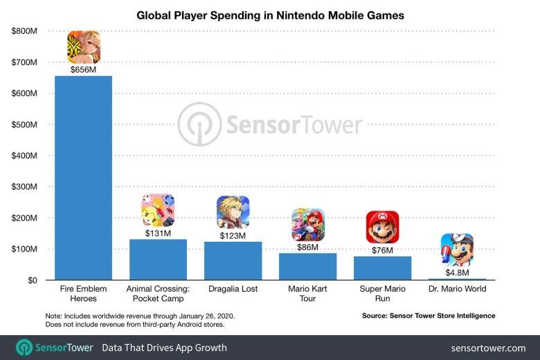 Global Player Spending Nintendo Mobile Games