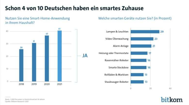 Bitkom Smarthome Umfrage August 2021