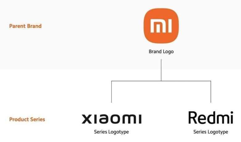 Xiaomi Marken Ab Q3 2021