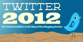 twitter happenings in 2012