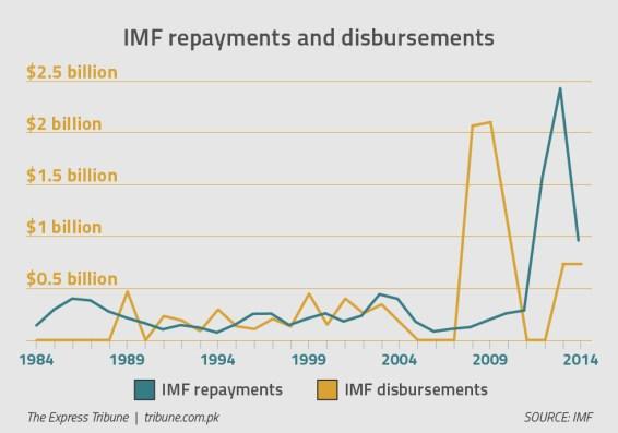 3. imf chart