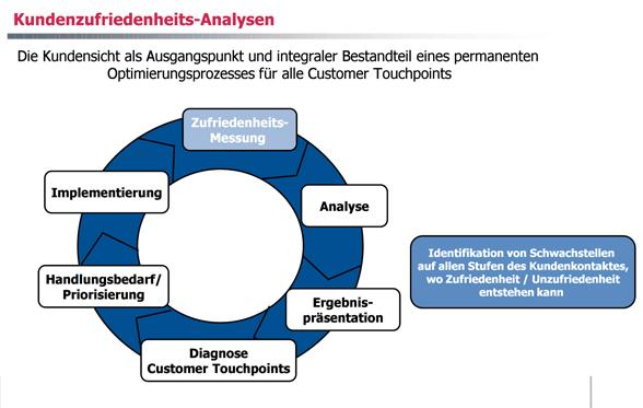 Grafik: Kundenzufriedenheitsanalysen